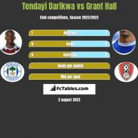 Tendayi Darikwa vs Grant Hall h2h player stats
