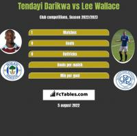 Tendayi Darikwa vs Lee Wallace h2h player stats