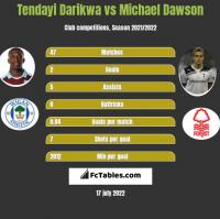 Tendayi Darikwa vs Michael Dawson h2h player stats