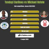 Tendayi Darikwa vs Michael Hefele h2h player stats