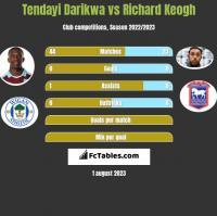 Tendayi Darikwa vs Richard Keogh h2h player stats