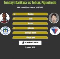 Tendayi Darikwa vs Tobias Figueiredo h2h player stats
