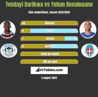 Tendayi Darikwa vs Yohan Benalouane h2h player stats