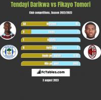 Tendayi Darikwa vs Fikayo Tomori h2h player stats