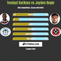 Tendayi Darikwa vs Jayden Bogle h2h player stats