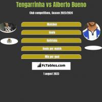 Tengarrinha vs Alberto Bueno h2h player stats