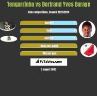 Tengarrinha vs Bertrand Yves Baraye h2h player stats