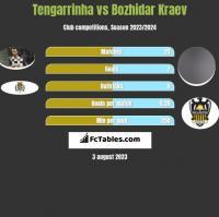 Tengarrinha vs Bozhidar Kraev h2h player stats