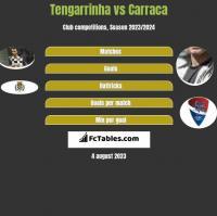 Tengarrinha vs Carraca h2h player stats