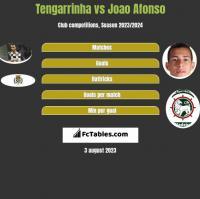 Tengarrinha vs Joao Afonso h2h player stats