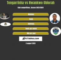 Tengarrinha vs Nwankwo Obiorah h2h player stats