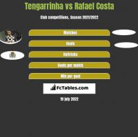Tengarrinha vs Rafael Costa h2h player stats