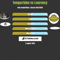 Tengarrinha vs Lourency h2h player stats