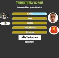 Tengarrinha vs Heri h2h player stats