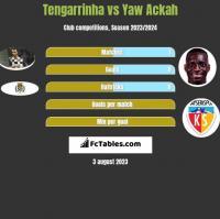 Tengarrinha vs Yaw Ackah h2h player stats