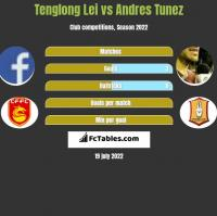 Tenglong Lei vs Andres Tunez h2h player stats