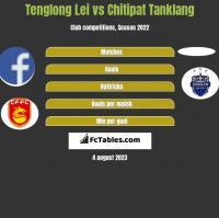 Tenglong Lei vs Chitipat Tanklang h2h player stats