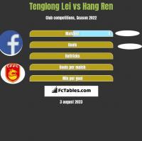 Tenglong Lei vs Hang Ren h2h player stats
