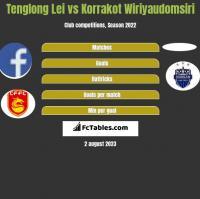Tenglong Lei vs Korrakot Wiriyaudomsiri h2h player stats