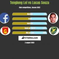 Tenglong Lei vs Lucas Souza h2h player stats