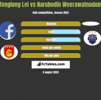 Tenglong Lei vs Narubodin Weerawatnodom h2h player stats