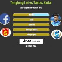 Tenglong Lei vs Tamas Kadar h2h player stats