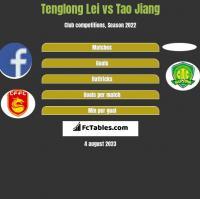 Tenglong Lei vs Tao Jiang h2h player stats