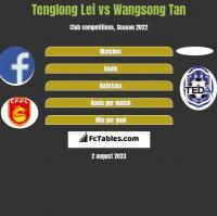 Tenglong Lei vs Wangsong Tan h2h player stats