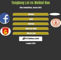 Tenglong Lei vs Weihui Rao h2h player stats