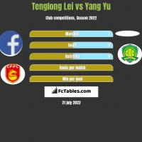 Tenglong Lei vs Yang Yu h2h player stats