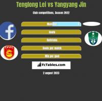 Tenglong Lei vs Yangyang Jin h2h player stats
