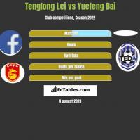 Tenglong Lei vs Yuefeng Bai h2h player stats