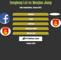Tenglong Lei vs Wenjun Jiang h2h player stats