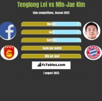 Tenglong Lei vs Min-Jae Kim h2h player stats