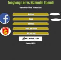 Tenglong Lei vs Nizamdin Ependi h2h player stats