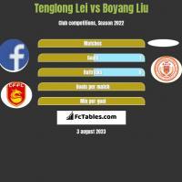 Tenglong Lei vs Boyang Liu h2h player stats