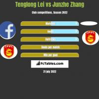 Tenglong Lei vs Junzhe Zhang h2h player stats