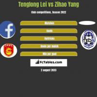 Tenglong Lei vs Zihao Yang h2h player stats