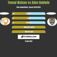 Tennai Watson vs Aden Baldwin h2h player stats