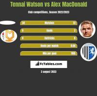 Tennai Watson vs Alex MacDonald h2h player stats