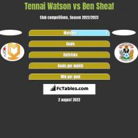 Tennai Watson vs Ben Sheaf h2h player stats