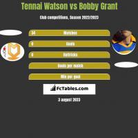 Tennai Watson vs Bobby Grant h2h player stats