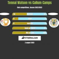 Tennai Watson vs Callum Camps h2h player stats