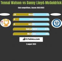 Tennai Watson vs Danny Lloyd-McGoldrick h2h player stats