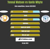 Tennai Watson vs Gavin Whyte h2h player stats