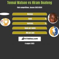 Tennai Watson vs Hiram Boateng h2h player stats