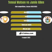 Tennai Watson vs Jamie Allen h2h player stats