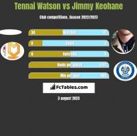 Tennai Watson vs Jimmy Keohane h2h player stats