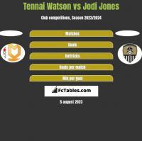 Tennai Watson vs Jodi Jones h2h player stats