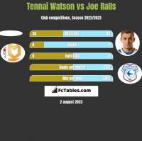 Tennai Watson vs Joe Ralls h2h player stats